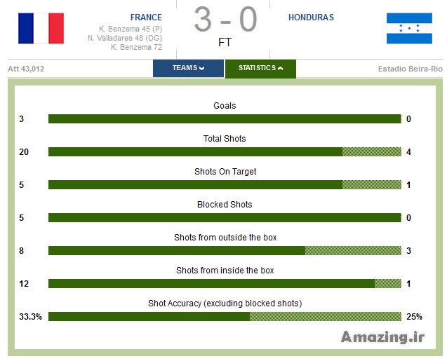 بازی فرانسه و هندوراس ,دانلود بازی فرانسه و هندوراس ,عکس های بازی فرانسه و هندوراس ,خلاصه بازی فرانسه و هندوراس
