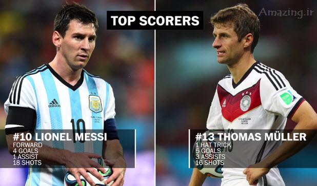 فینال جام جهانی 2014 , بازی آلمان و آرژانتین, نتیجه بازی آلمان و آرژانتین