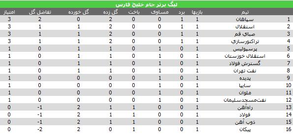 جدول لیگ برتر , فصل 93 - 94