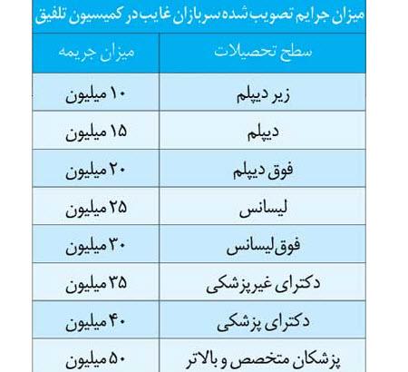 جدول قیمت خرید سربازی, خرید سربازی , خرید سربازی برای افراد غایب